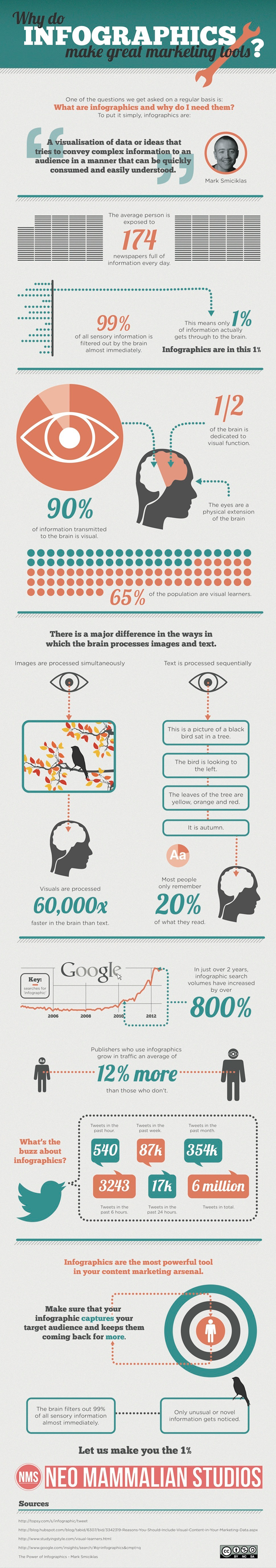 Infographics have seen an increase of 800% in search volumes over the last two years. Read on to see why they really work when it comes to marketing YOUR business.
