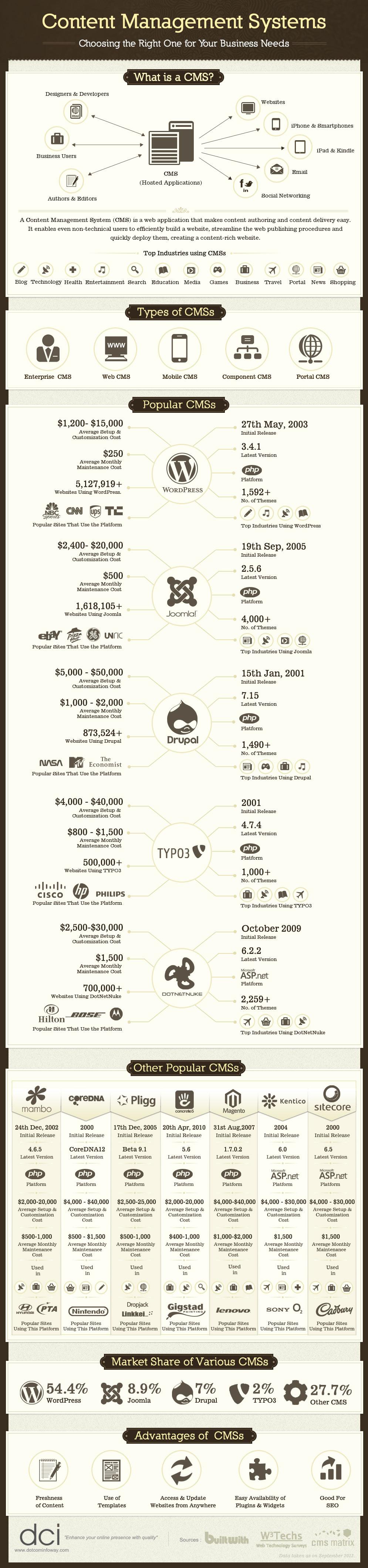 CMS-infographic