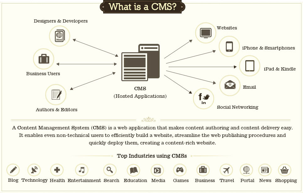 CMS vs. non-CMS websites: Finding your perfect match